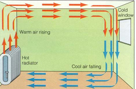 wiring switches and schematics a room with diagram about - heat transfers in science room radiator diagram